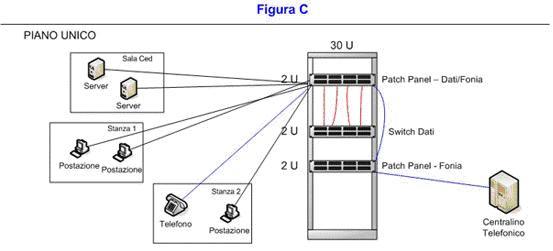 Schema Cablaggio Strutturato : Schema cablaggio rete lan domestica networking net