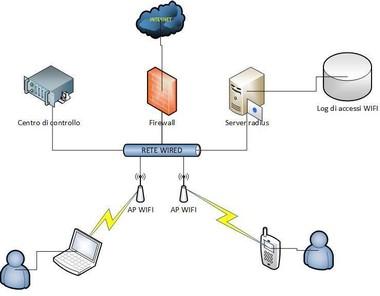 Risultati immagini per reti di istituto