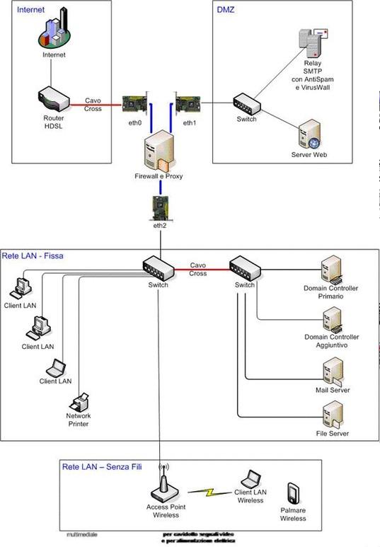Schema Logico Cablaggio : Progettazione reti antani